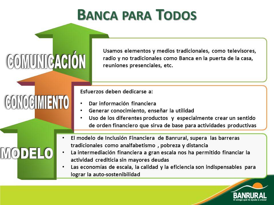 Banca para Todos COMUNICACIÓN CONOCIMIENTO MODELO
