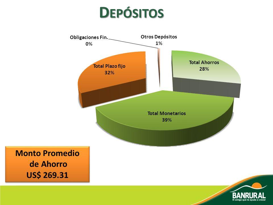 Depósitos Monto Promedio de Ahorro US$ 269.31