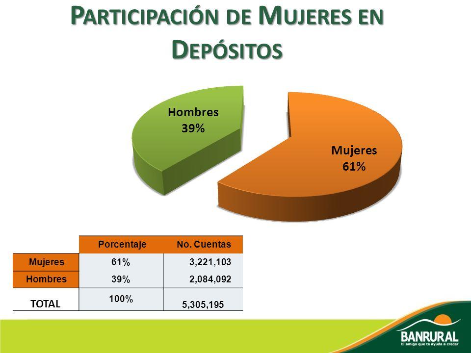 Participación de Mujeres en Depósitos