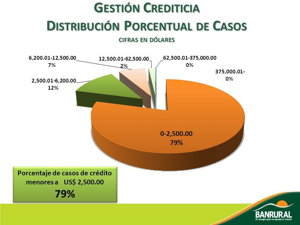 Gestión Crediticia Distribución Porcentual de Casos cifras en dólares