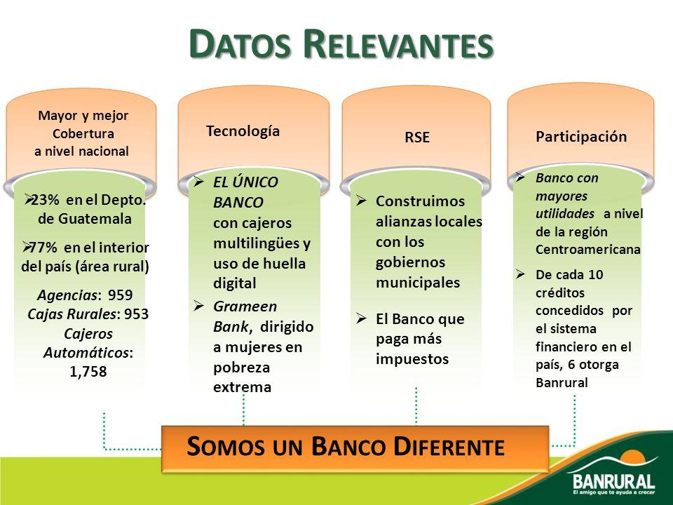 Datos Relevantes Somos un Banco Diferente Tecnología RSE Participación