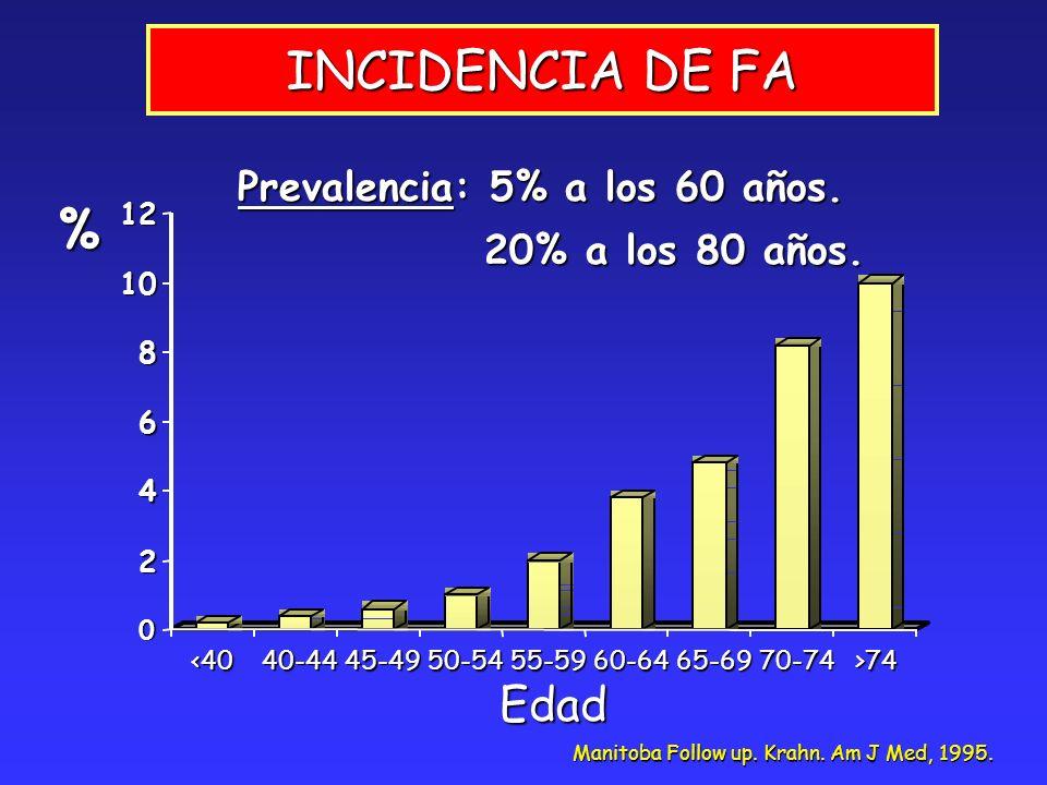 INCIDENCIA DE FA % Edad Prevalencia: 5% a los 60 años.