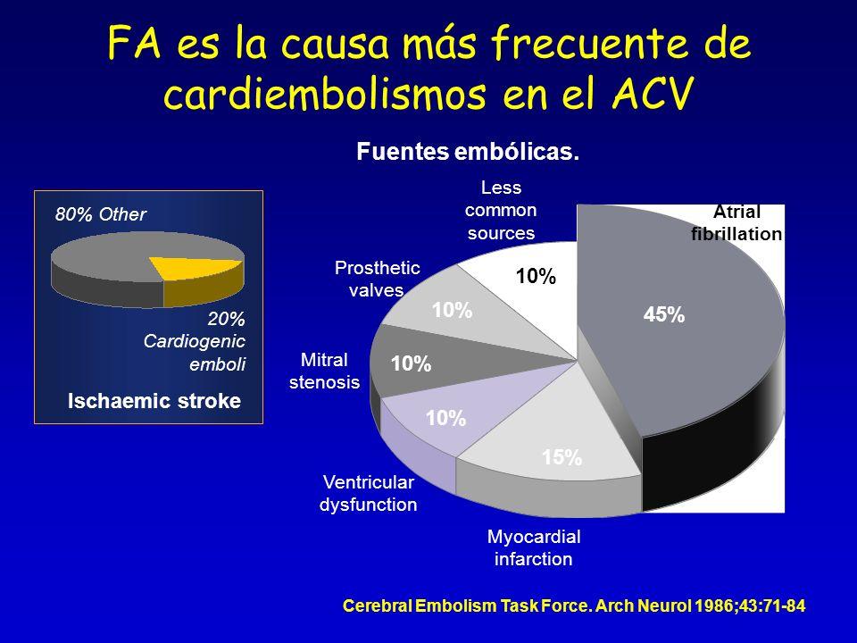 FA es la causa más frecuente de cardiembolismos en el ACV
