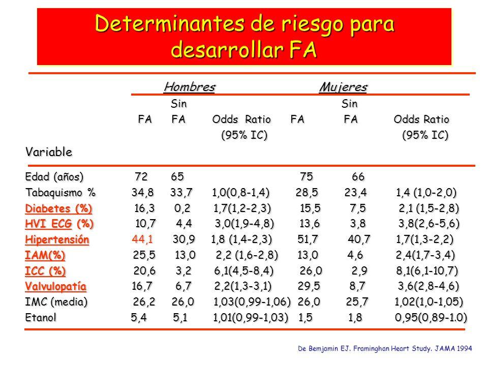 Determinantes de riesgo para desarrollar FA