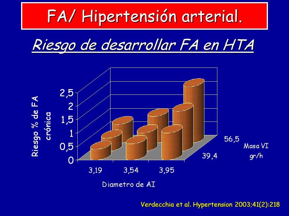 FA/ Hipertensión arterial.
