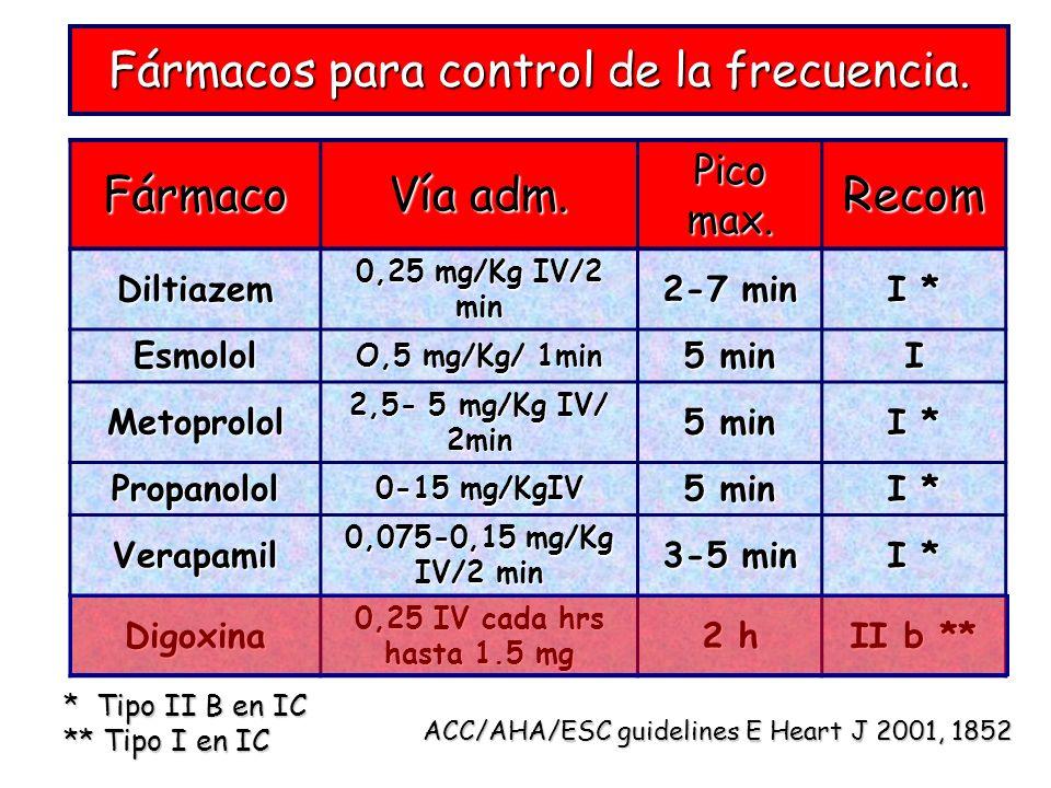 Fármacos para control de la frecuencia.