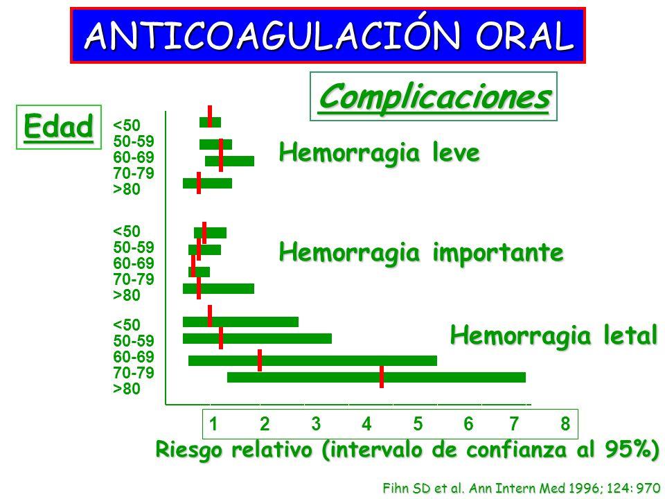 ANTICOAGULACIÓN ORAL Complicaciones Edad Hemorragia leve