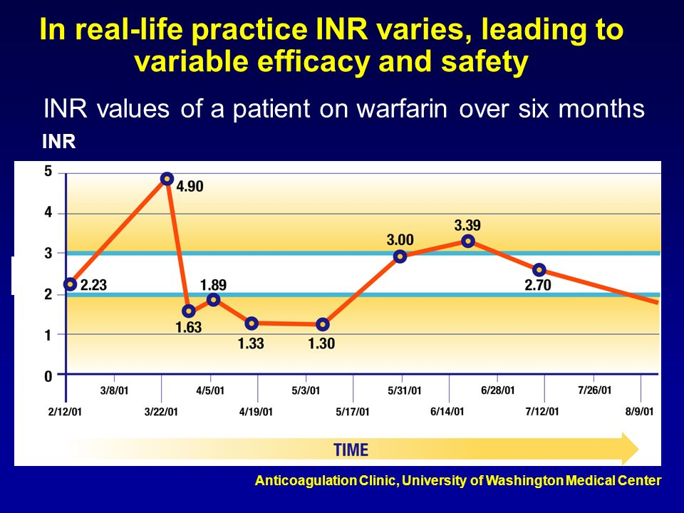 INR values of a patient on warfarin over six months