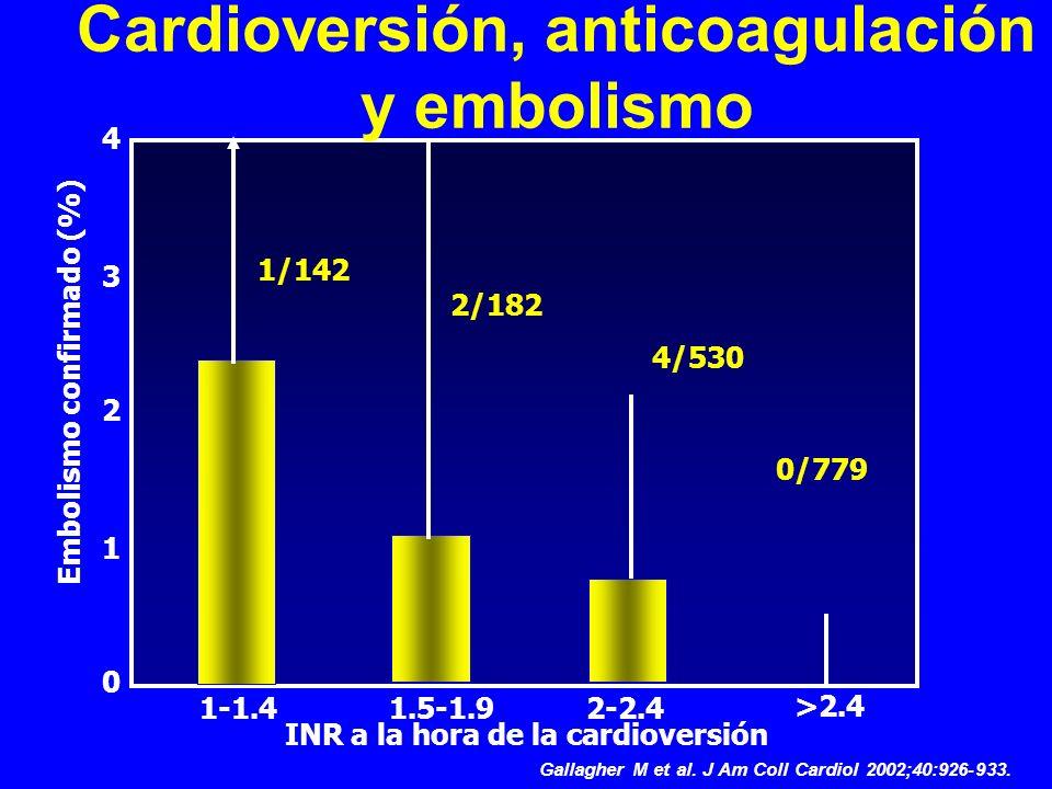 Cardioversión, anticoagulación y embolismo