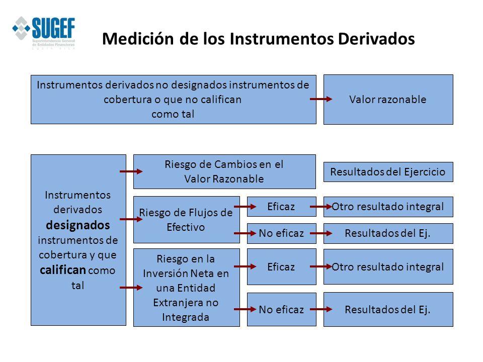 Medición de los Instrumentos Derivados