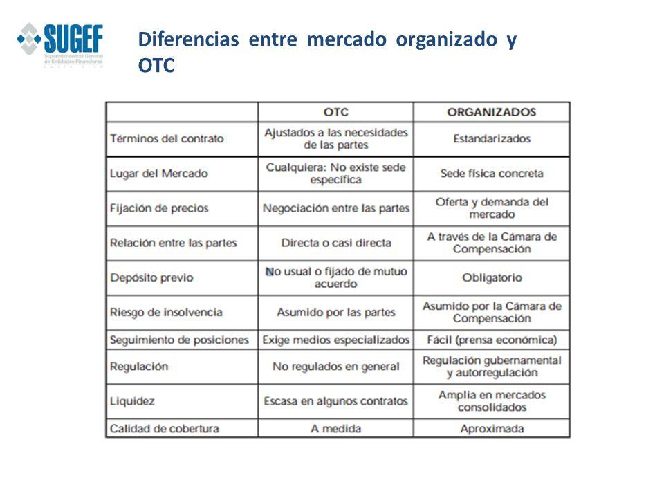 Diferencias entre mercado organizado y OTC