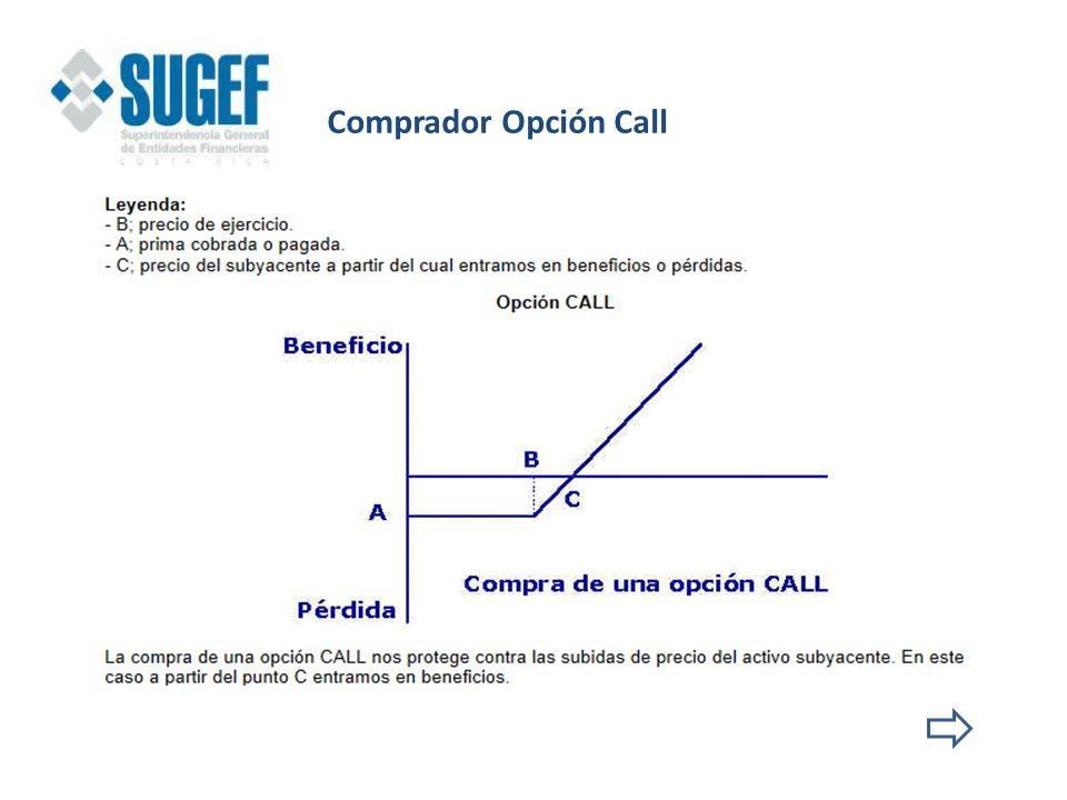 Comprador Opción Call