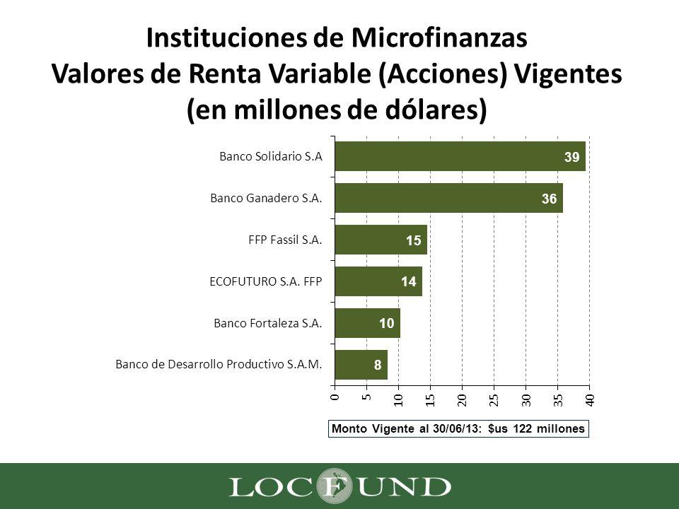 Instituciones de Microfinanzas Valores de Renta Variable (Acciones) Vigentes (en millones de dólares)