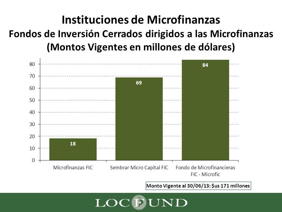 Instituciones de Microfinanzas Fondos de Inversión Cerrados dirigidos a las Microfinanzas (Montos Vigentes en millones de dólares)