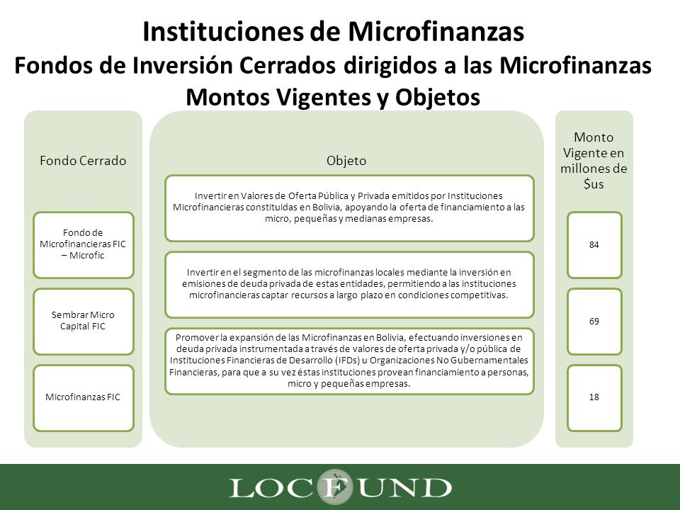Instituciones de Microfinanzas Fondos de Inversión Cerrados dirigidos a las Microfinanzas Montos Vigentes y Objetos