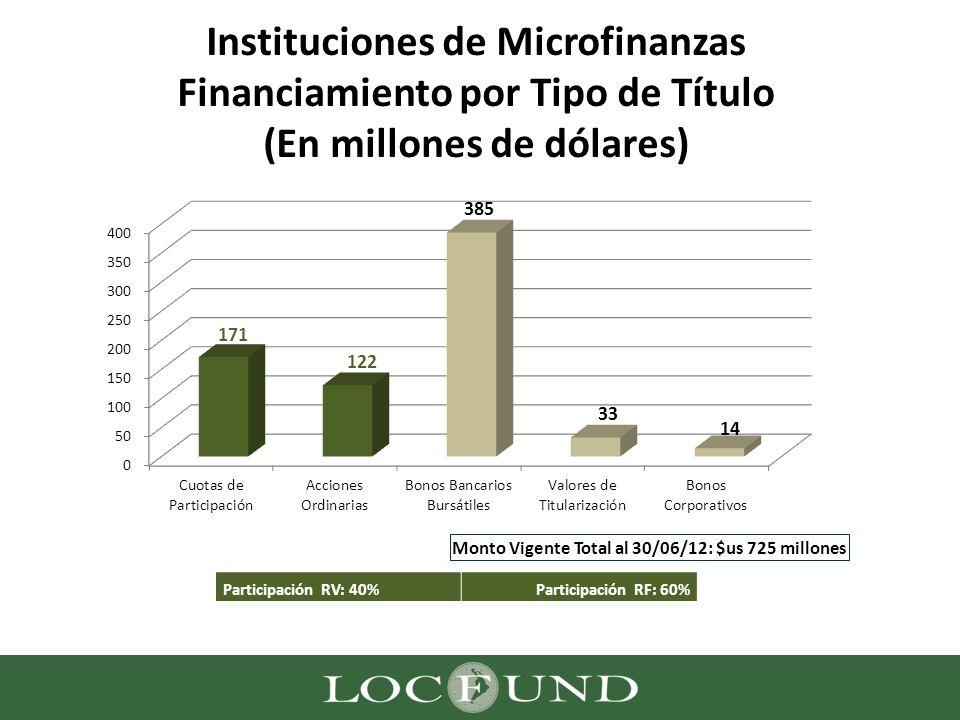 Instituciones de Microfinanzas Financiamiento por Tipo de Título (En millones de dólares)