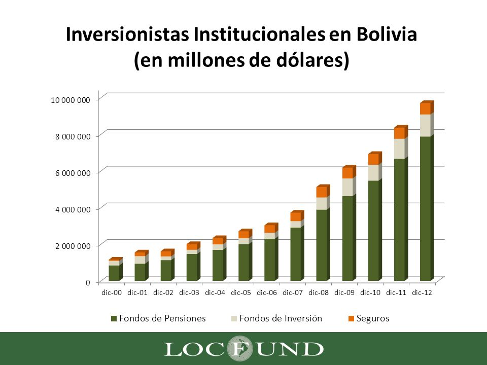 Inversionistas Institucionales en Bolivia (en millones de dólares)