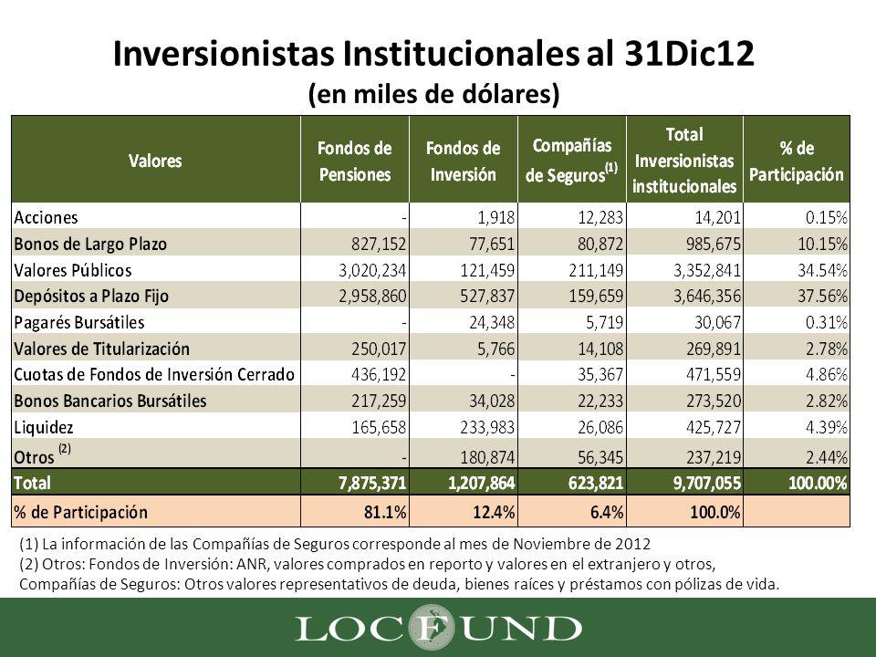 Inversionistas Institucionales al 31Dic12 (en miles de dólares)
