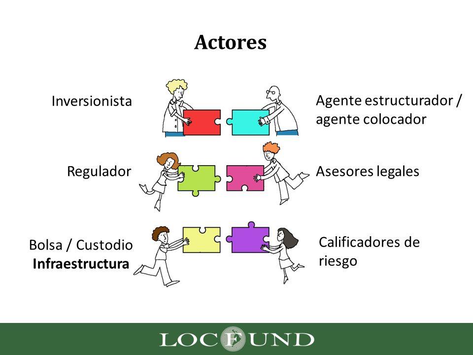 Actores Inversionistas Agente estructurador / agente colocador