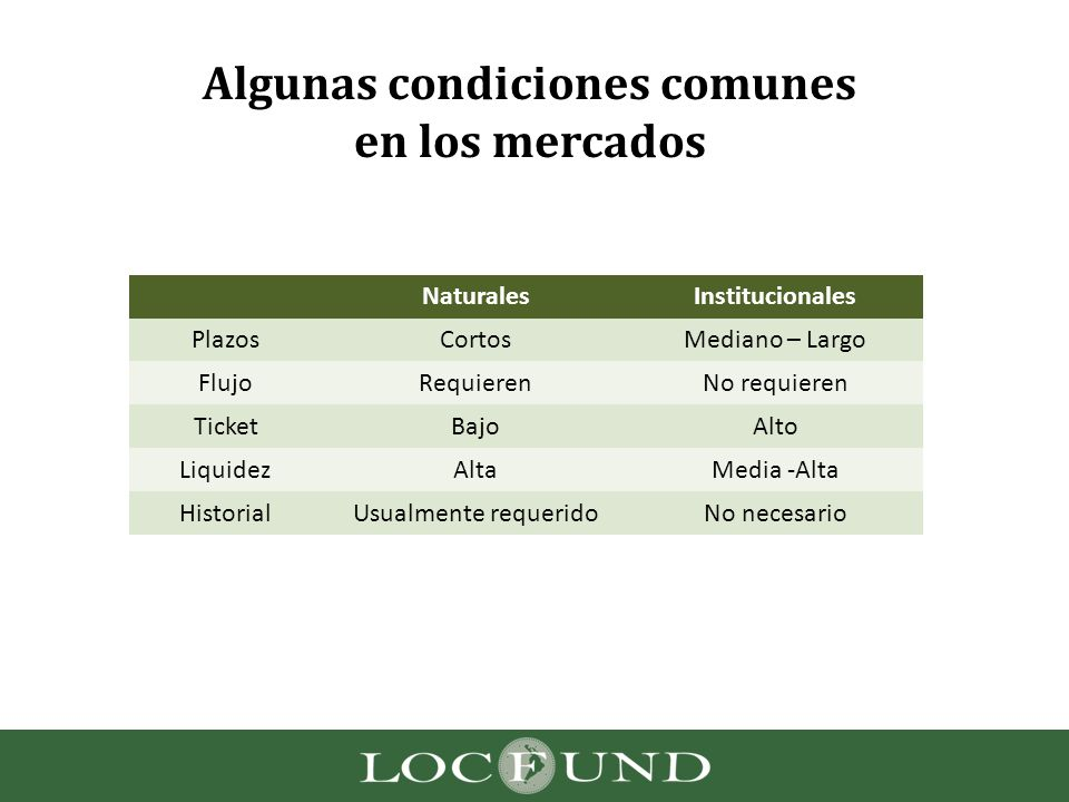 Algunas condiciones comunes en los mercados