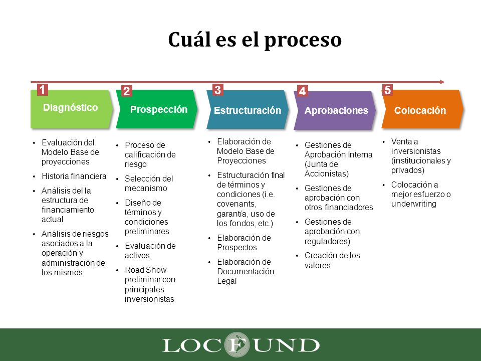 Cuál es el proceso 1 2 3 4 5 Diagnóstico Prospección Estructuración