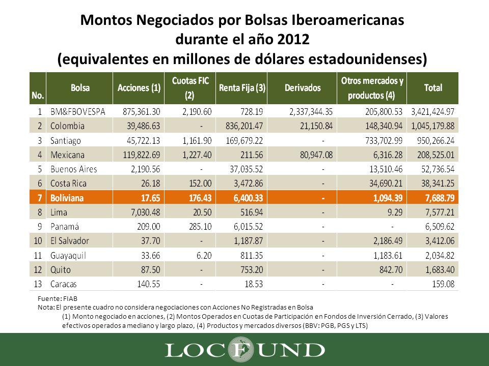 Montos Negociados por Bolsas Iberoamericanas durante el año 2012 (equivalentes en millones de dólares estadounidenses)