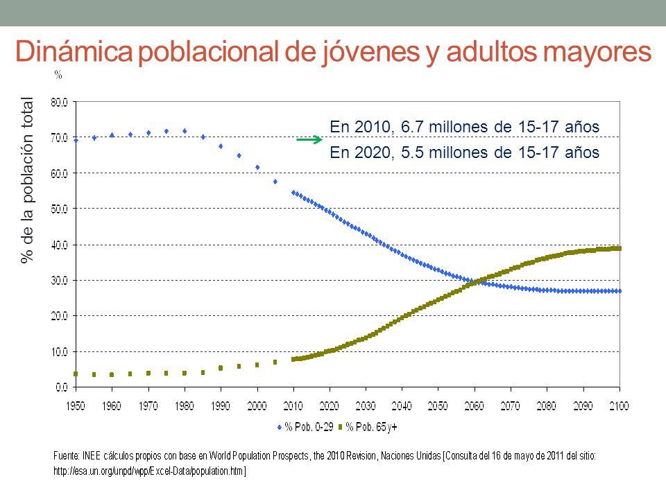 Dinámica poblacional de jóvenes y adultos mayores
