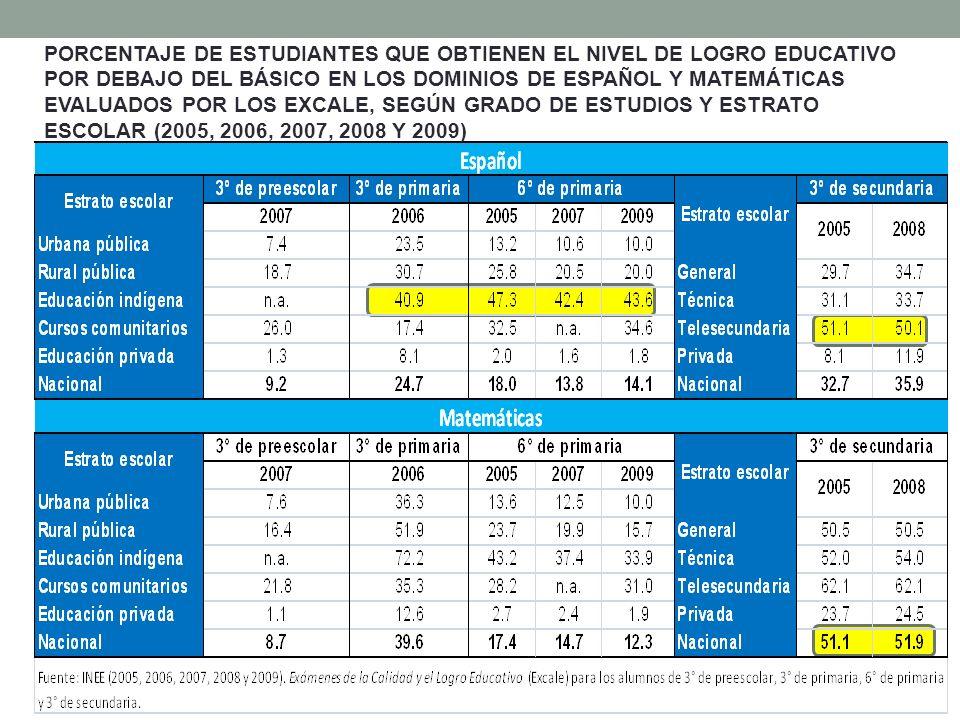 PORCENTAJE DE ESTUDIANTES QUE OBTIENEN EL NIVEL DE LOGRO EDUCATIVO POR DEBAJO DEL BÁSICO EN LOS DOMINIOS DE ESPAÑOL Y MATEMÁTICAS EVALUADOS POR LOS EXCALE, SEGÚN GRADO DE ESTUDIOS Y ESTRATO ESCOLAR (2005, 2006, 2007, 2008 Y 2009)