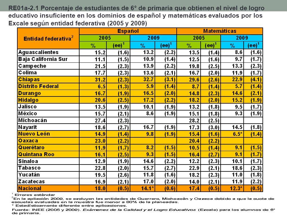 RE01a-2.1 Porcentaje de estudiantes de 6° de primaria que obtienen el nivel de logro educativo insuficiente en los dominios de español y matemáticas evaluados por los Excale según entidad federativa (2005 y 2009)