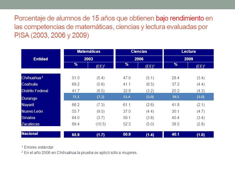 Porcentaje de alumnos de 15 años que obtienen bajo rendimiento en las competencias de matemáticas, ciencias y lectura evaluadas por PISA (2003, 2006 y 2009)