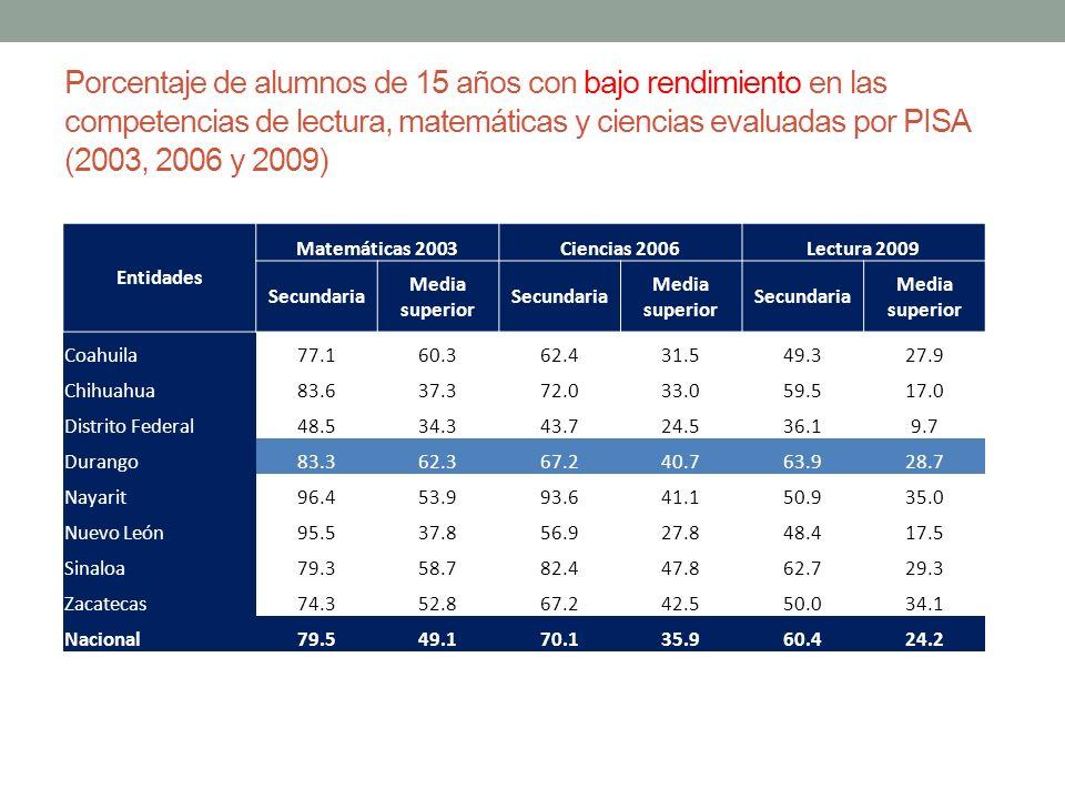 Porcentaje de alumnos de 15 años con bajo rendimiento en las competencias de lectura, matemáticas y ciencias evaluadas por PISA (2003, 2006 y 2009)