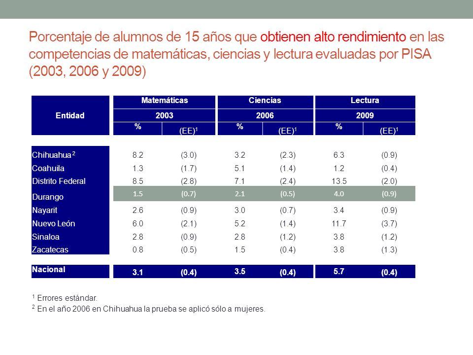 Porcentaje de alumnos de 15 años que obtienen alto rendimiento en las competencias de matemáticas, ciencias y lectura evaluadas por PISA (2003, 2006 y 2009)