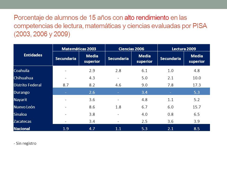 Porcentaje de alumnos de 15 años con alto rendimiento en las competencias de lectura, matemáticas y ciencias evaluadas por PISA (2003, 2006 y 2009)