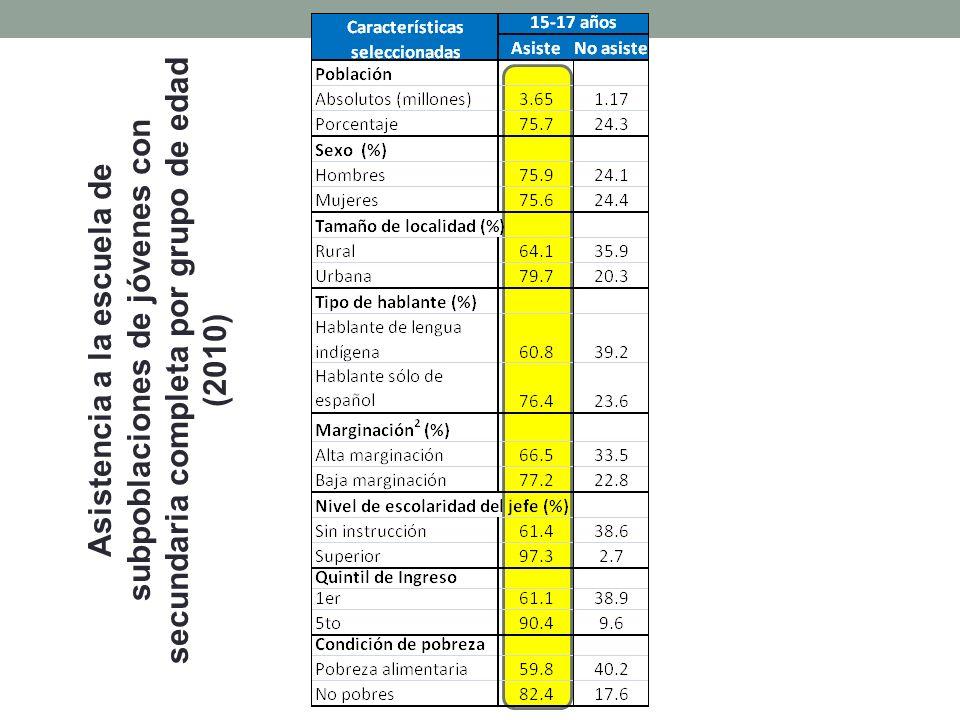 Asistencia a la escuela de subpoblaciones de jóvenes con secundaria completa por grupo de edad (2010)