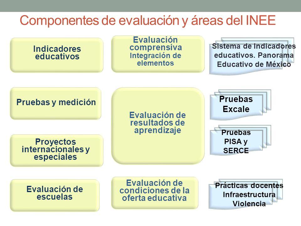 Componentes de evaluación y áreas del INEE