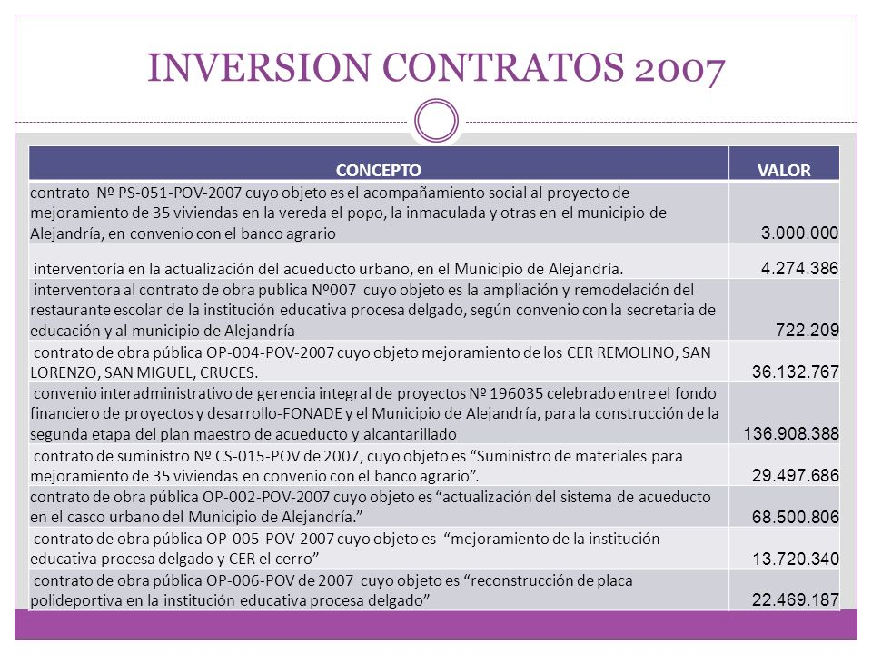 INVERSION CONTRATOS 2007 CONCEPTO VALOR