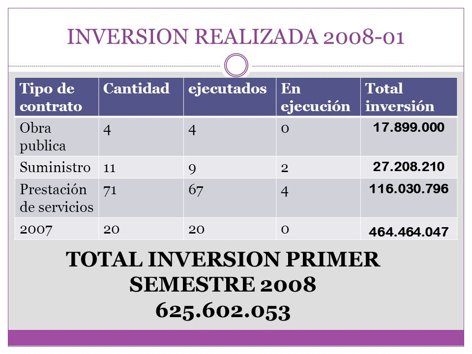 TOTAL INVERSION PRIMER SEMESTRE 2008 625.602.053
