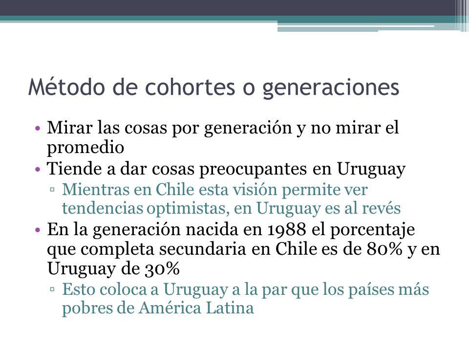 Método de cohortes o generaciones