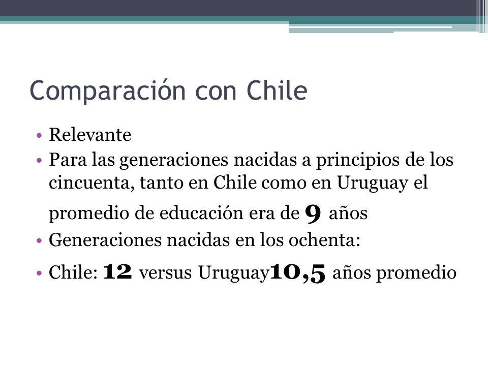 Comparación con Chile Relevante