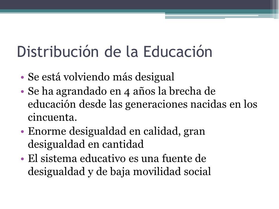 Distribución de la Educación