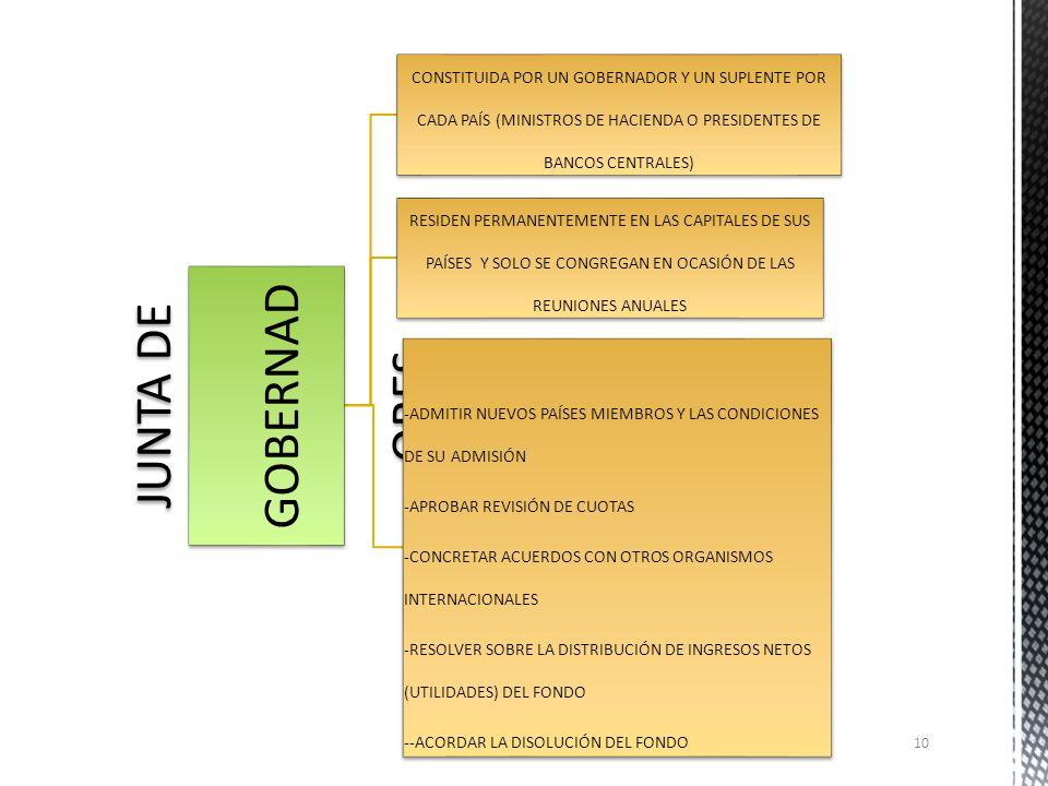 JUNTA DE GOBERNADORES CONSTITUIDA POR UN GOBERNADOR Y UN SUPLENTE POR CADA PAÍS (MINISTROS DE HACIENDA O PRESIDENTES DE BANCOS CENTRALES)