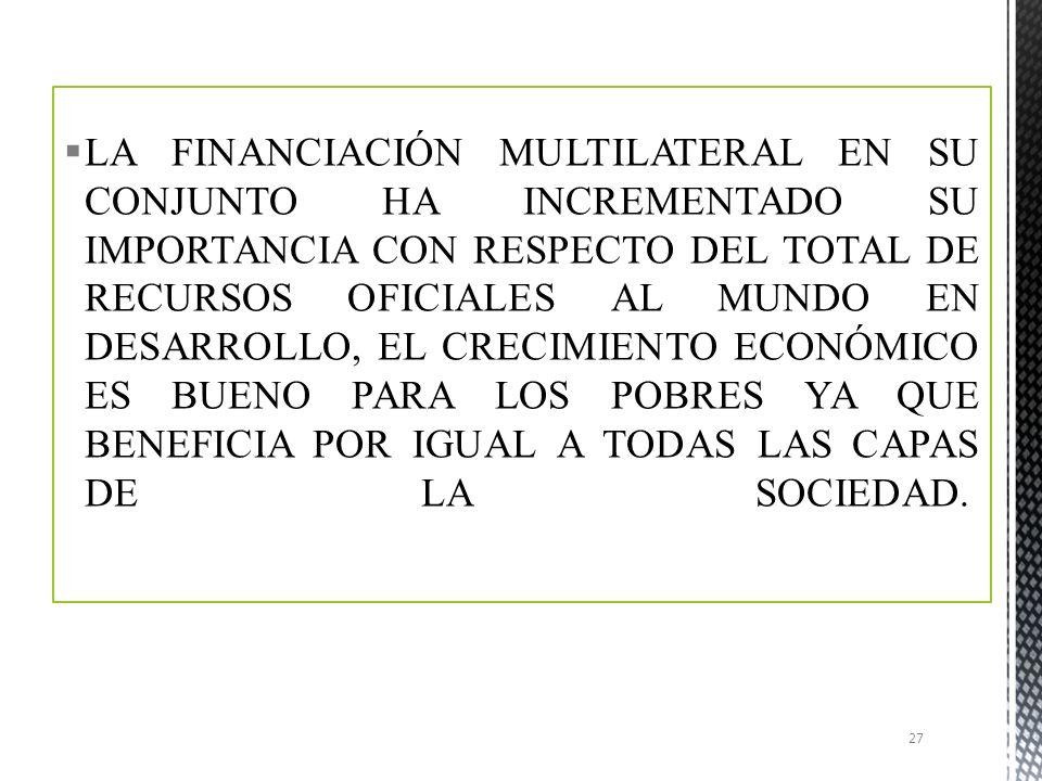 LA FINANCIACIÓN MULTILATERAL EN SU CONJUNTO HA INCREMENTADO SU IMPORTANCIA CON RESPECTO DEL TOTAL DE RECURSOS OFICIALES AL MUNDO EN DESARROLLO, EL CRECIMIENTO ECONÓMICO ES BUENO PARA LOS POBRES YA QUE BENEFICIA POR IGUAL A TODAS LAS CAPAS DE LA SOCIEDAD.
