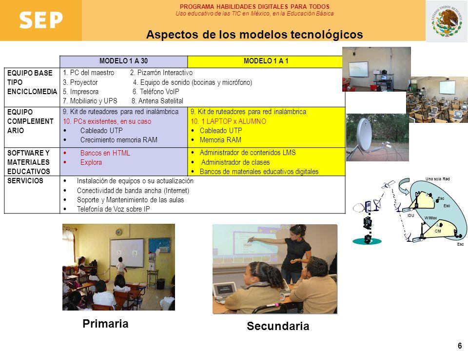 Aspectos de los modelos tecnológicos