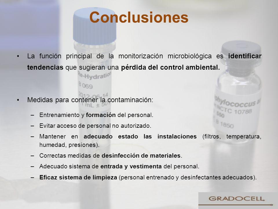 Conclusiones La función principal de la monitorización microbiológica es identificar tendencias que sugieran una pérdida del control ambiental.