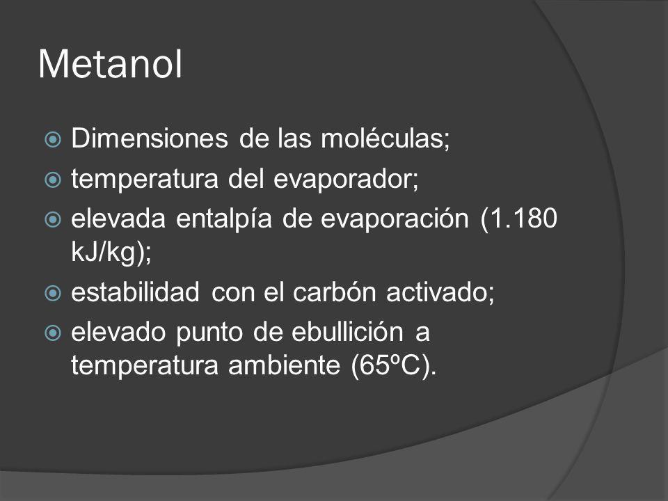 Metanol Dimensiones de las moléculas; temperatura del evaporador;
