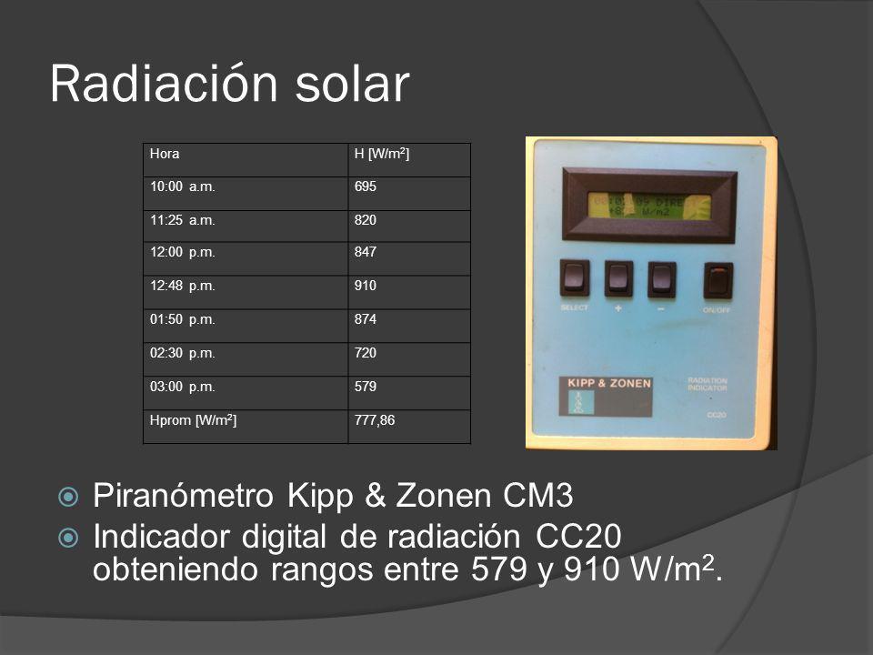 Radiación solar Piranómetro Kipp & Zonen CM3