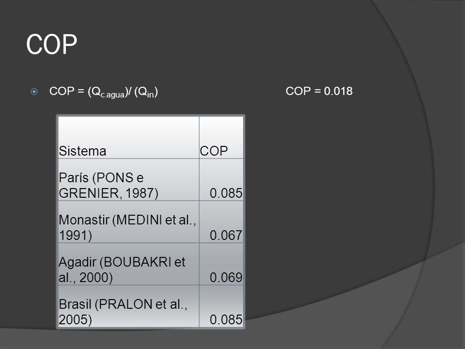 COP Sistema COP París (PONS e GRENIER, 1987) 0.085
