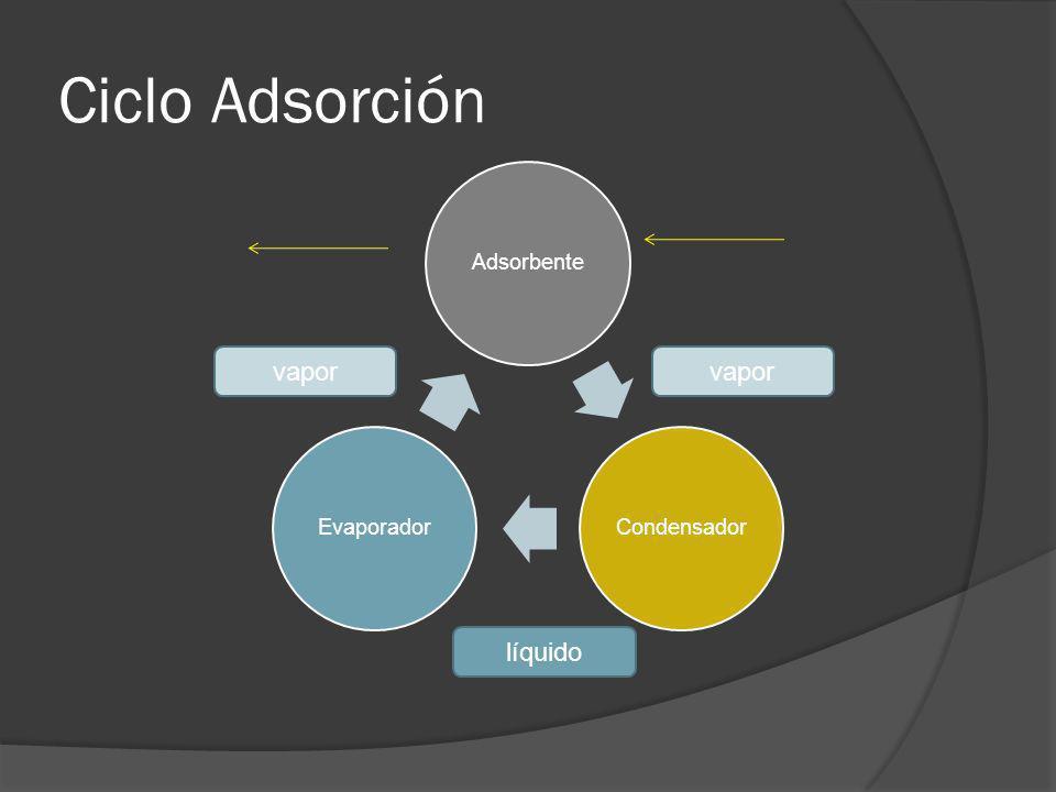 Ciclo Adsorción Adsorbente Condensador Evaporador vapor vapor líquido
