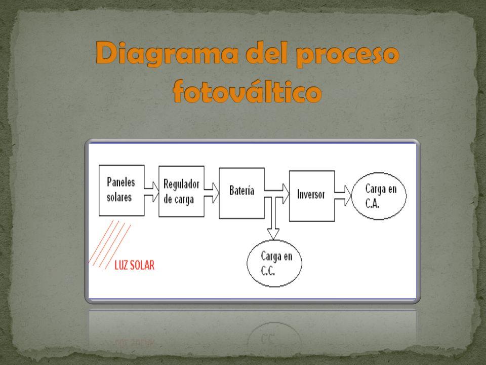 Diagrama del proceso fotováltico