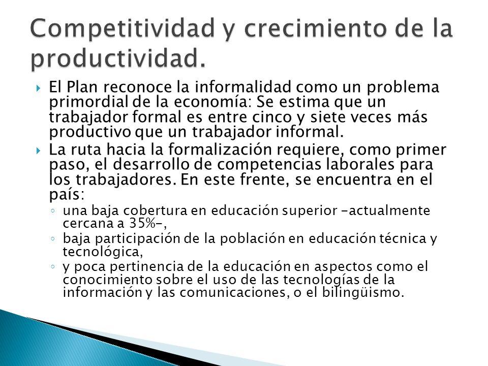 Competitividad y crecimiento de la productividad.